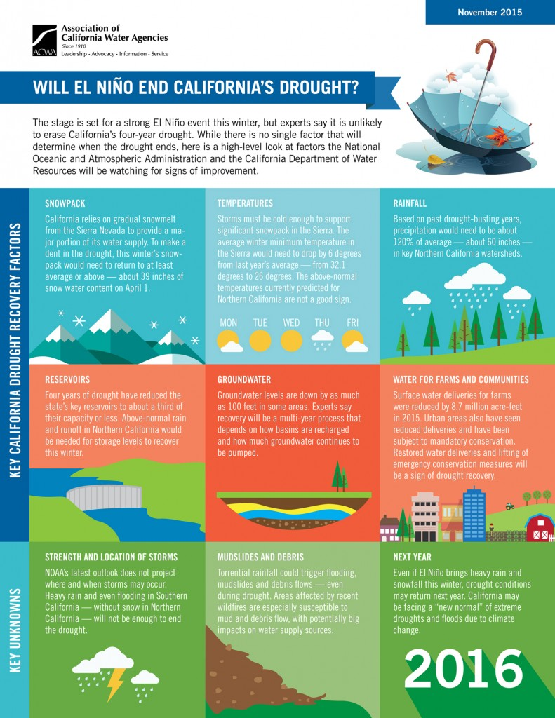 acwa-el-nino-and-ca-drought-infographic