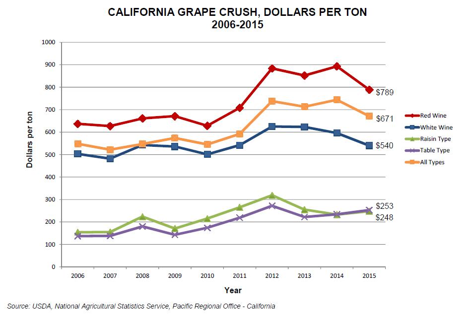Grape Crush 2015 Graph