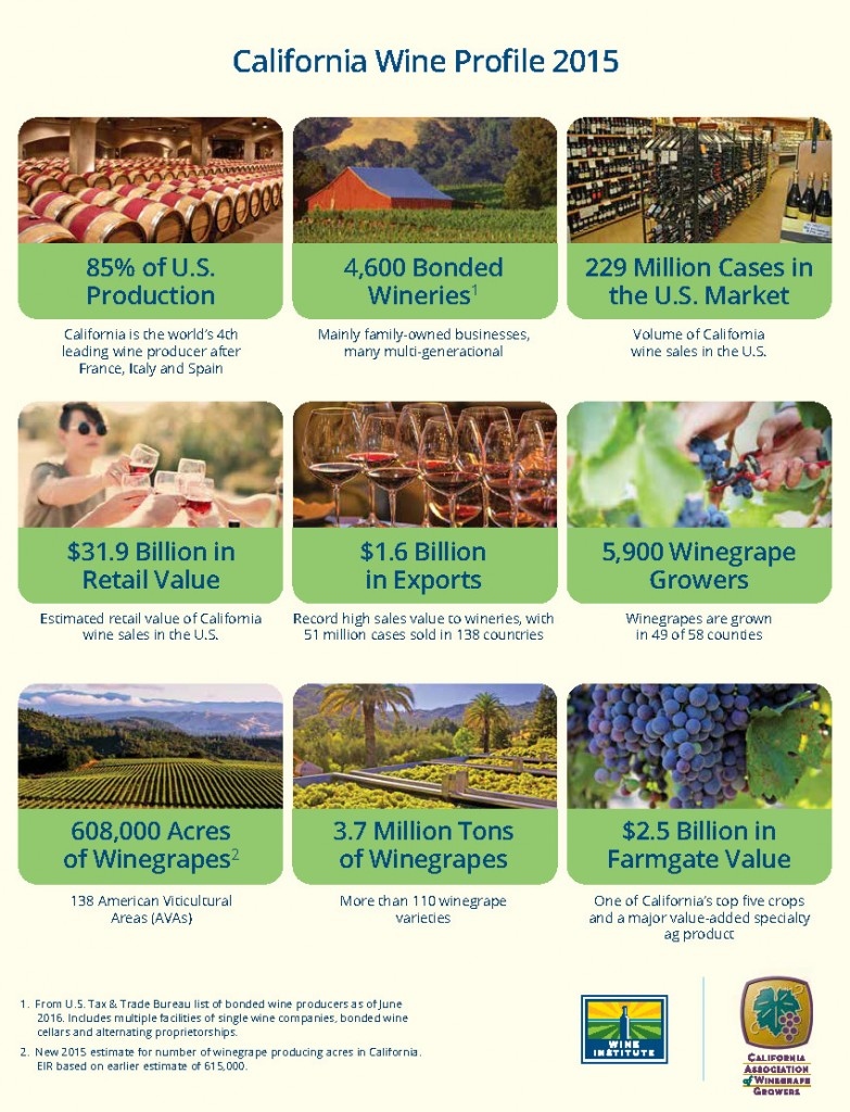 Wine Institute & CAWG 2015 Economic Impact Highlights_Page_2