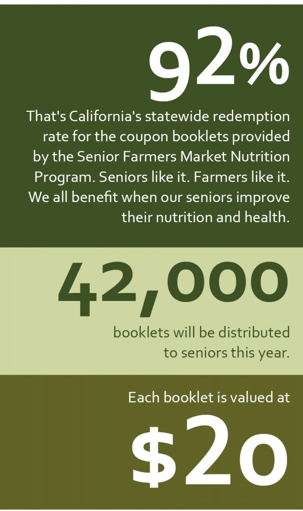 92% - That's California's statewide redemption rate for the coupon booklets provided by the Senior Farmers Market Nutrition Program....