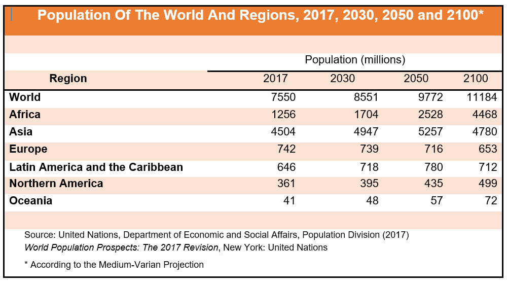 Table of Population of the World and Regions, 2017, 2030, 2050 and 2100