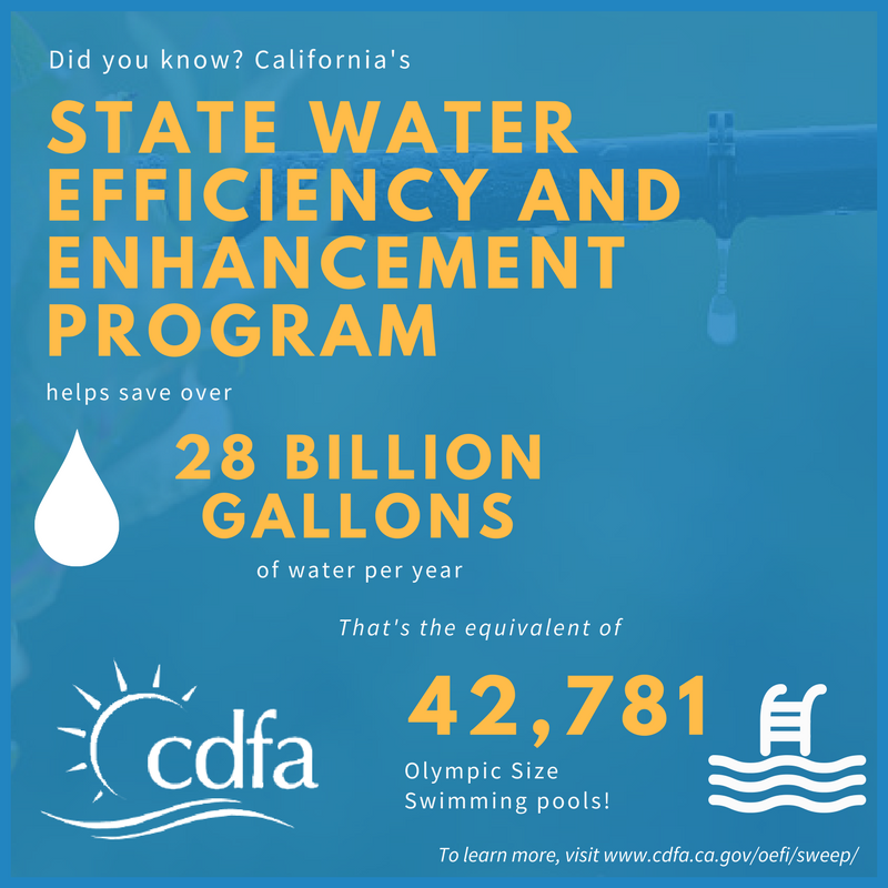 Did you know? California's State Water Efficiency and Enhancement Program helps save over 28 BILLION GALLONS of water per year....