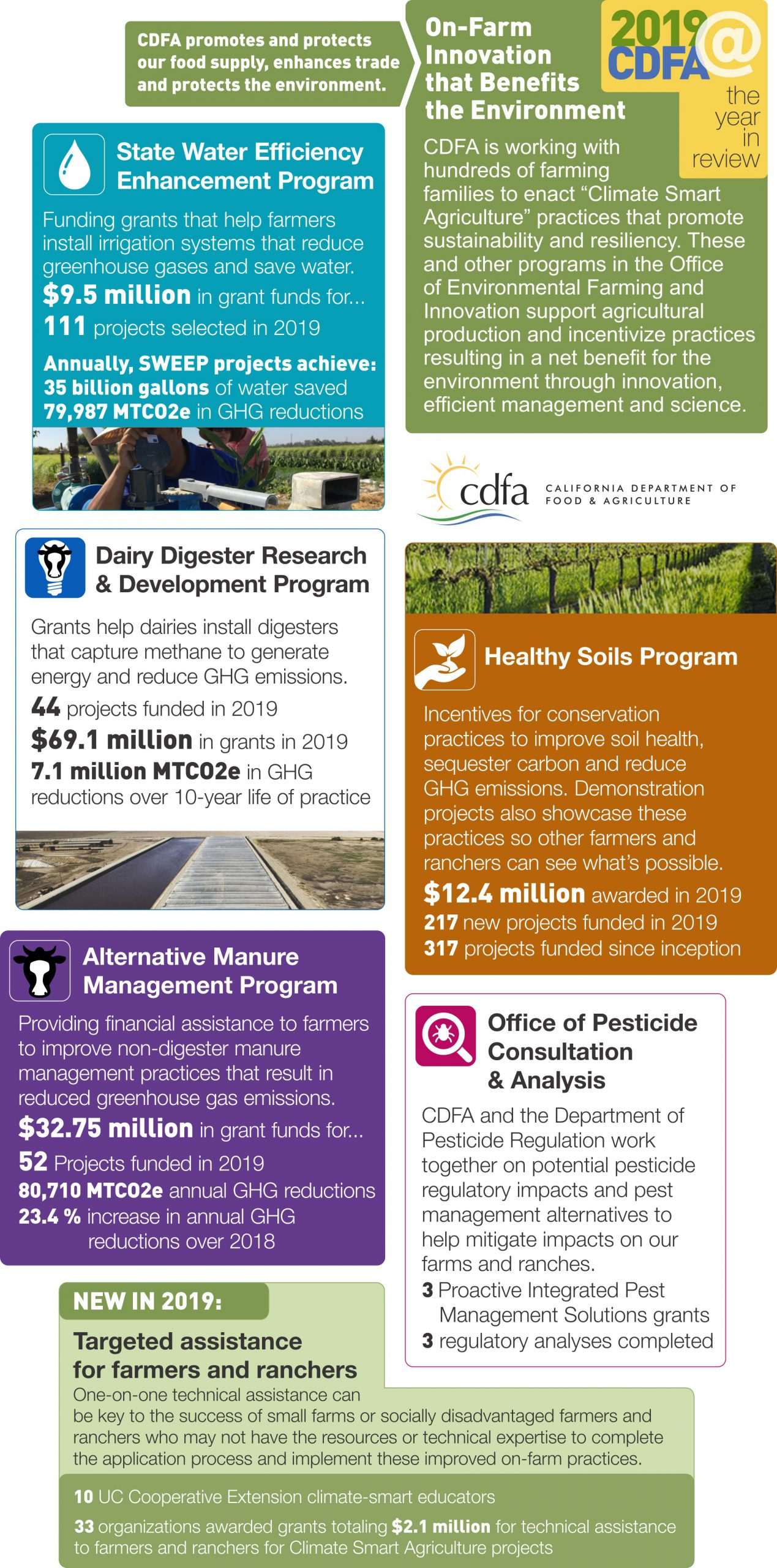 Infographic with boxes describing the benefits and achievements of several Climate Smart Agriculture programs: State Water Efficiency Enhancement Program; Dairy Digester Research and Development Program; Healthy Soils Program; Alternative Manure Management Program; Office of Pesticide Consultation and Analysis; and Technical Assistance Program.
